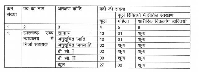 Jharkhand High Court Vacancy 2016