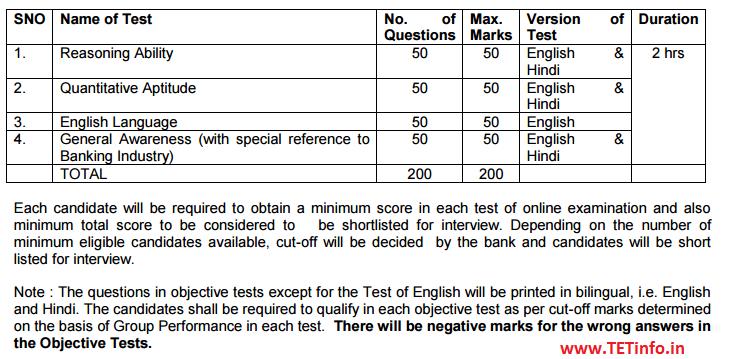 Bank of Maharashtra Exam Pattern and Syllabus